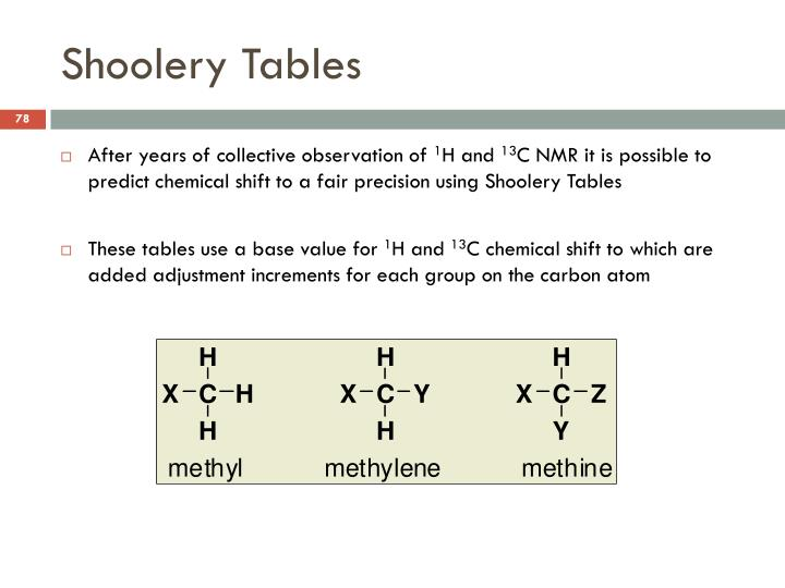 Shoolery Tables