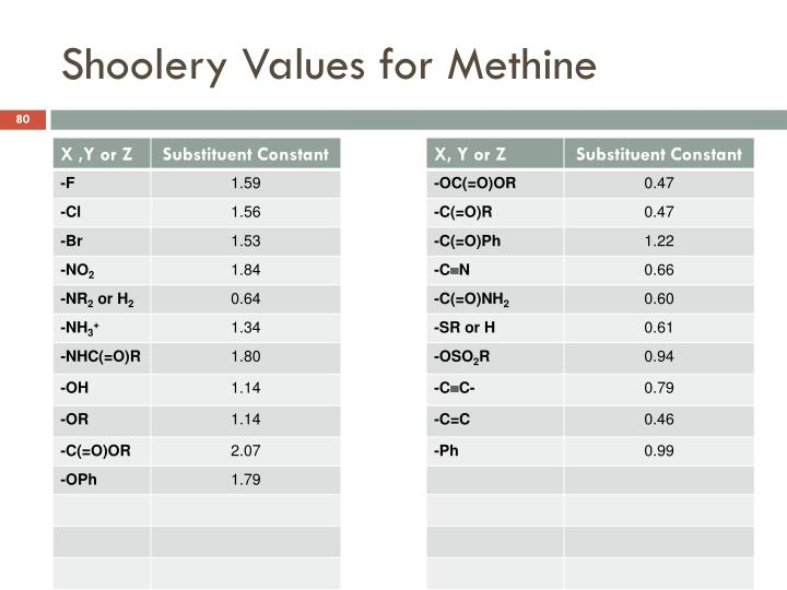 Shoolery Values for Methine