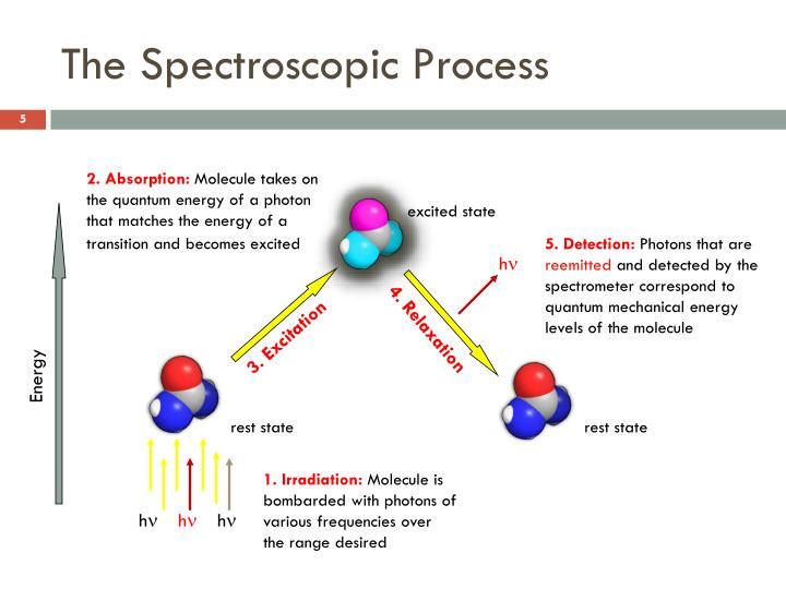 The Spectroscopic Process