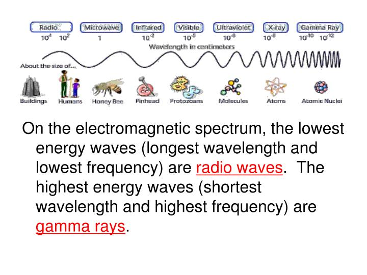 On the electromagnetic spectrum, the lowest energy waves (longest wavelength and lowest frequency) are