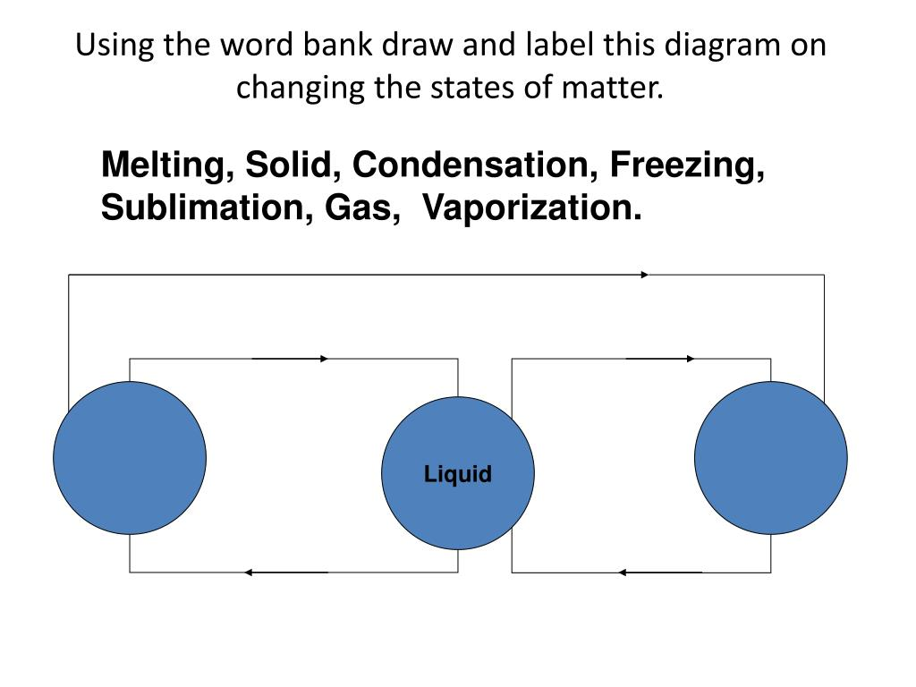 PPT - Changing States of Matter Notes PowerPoint ...