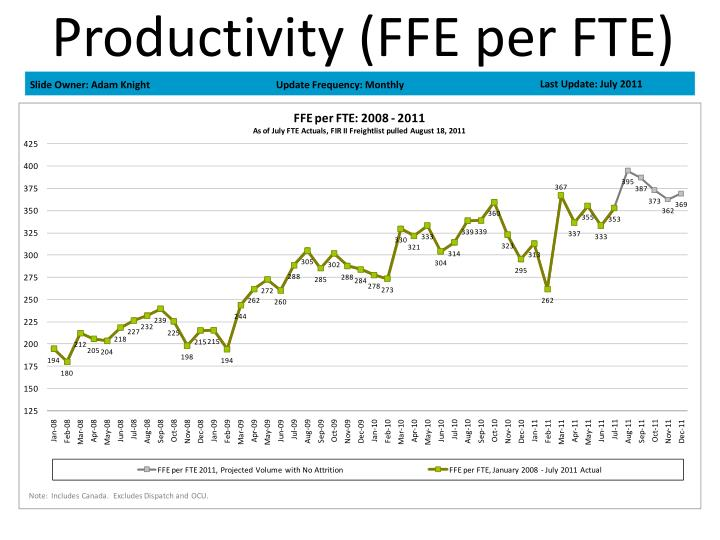 Productivity (FFE per FTE)