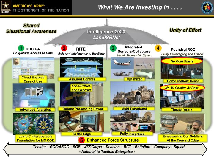 What We Are Investing In . . . .