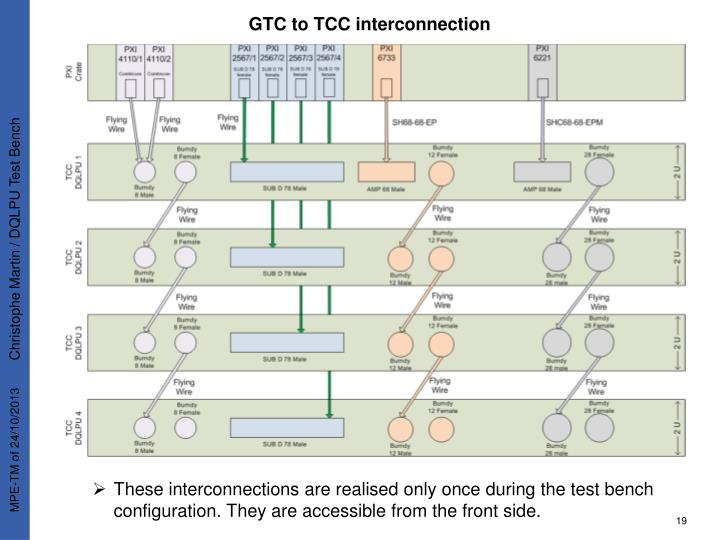 GTC to TCC interconnection