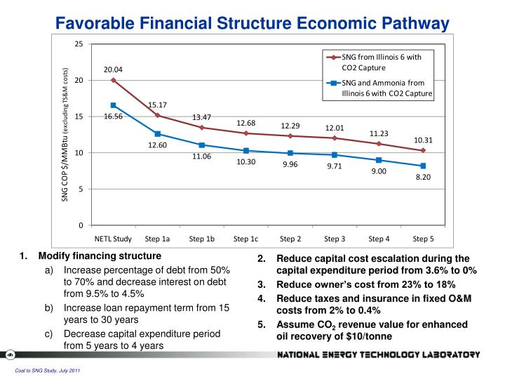 Favorable Financial Structure Economic Pathway