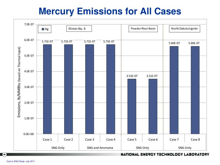 Mercury Emissions for All Cases