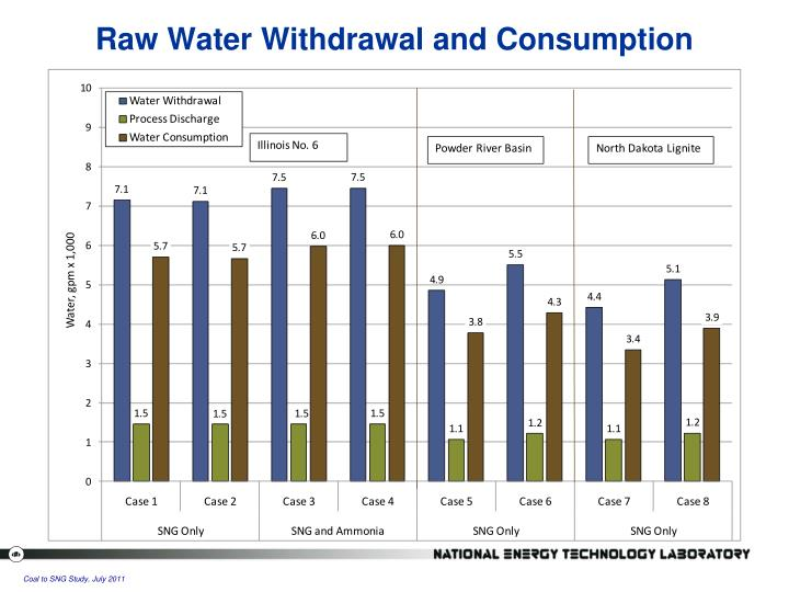 Raw Water Withdrawal and Consumption
