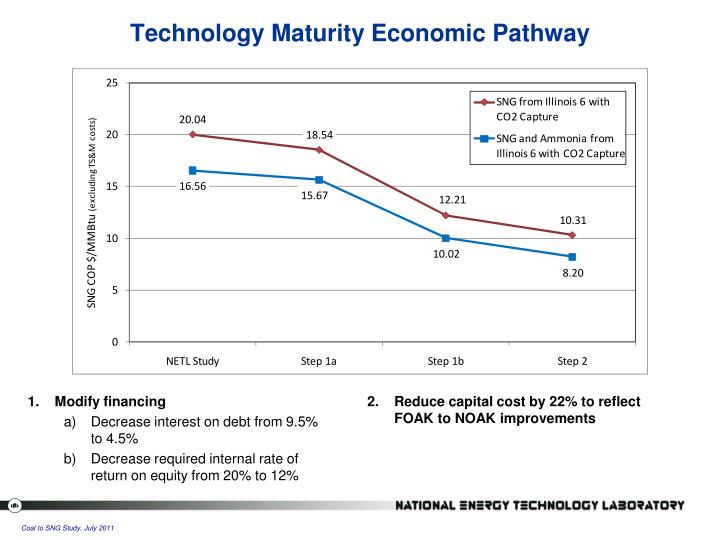 Technology Maturity Economic Pathway