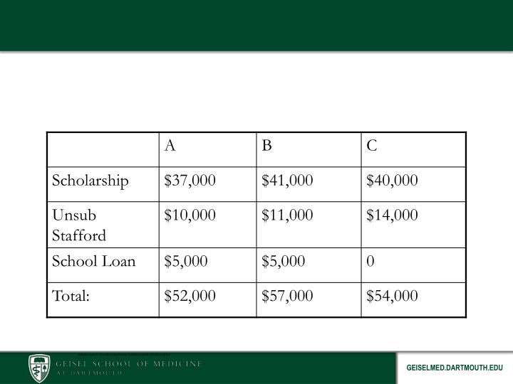 What Financial Aid Package is Better?