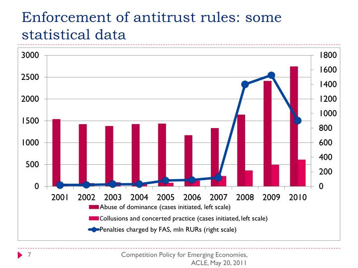 Enforcement of antitrust rules: some statistical data