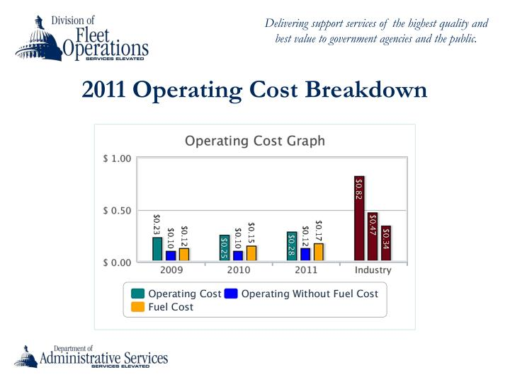 2011 Operating Cost Breakdown