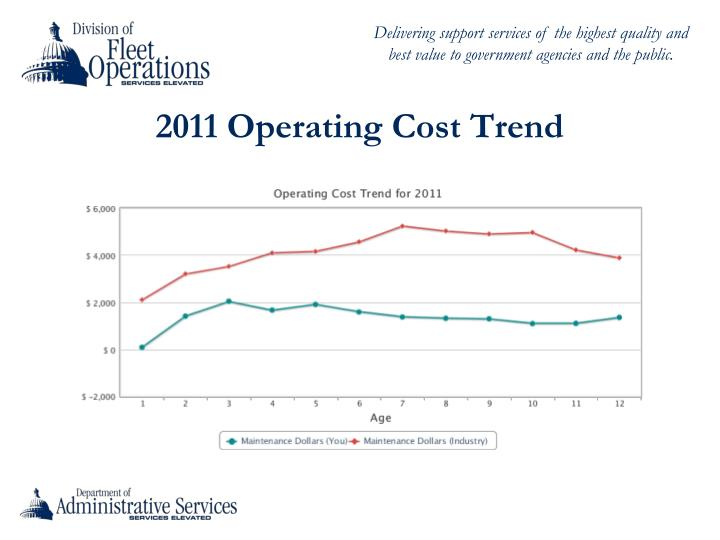 2011 Operating Cost Trend