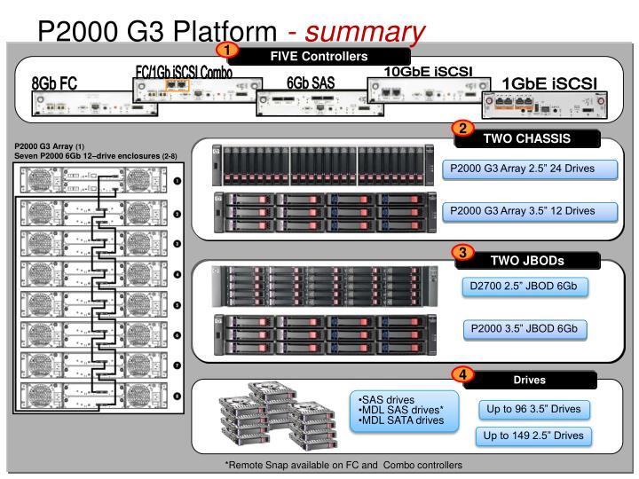 P2000 G3 Platform