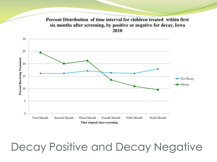 Decay Positive and Decay Negative