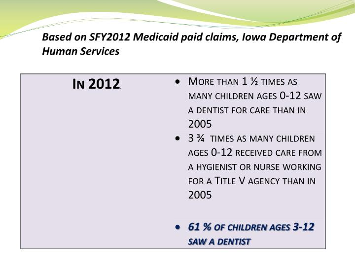 Based on SFY2012 Medicaid paid claims, Iowa Department of Human Services