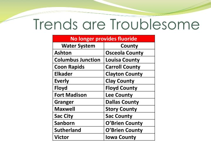 Trends are Troublesome