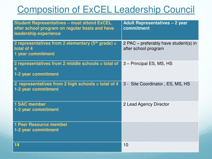 Composition of ExCEL Leadership Council