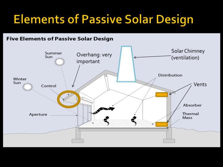 Elements of Passive Solar Design