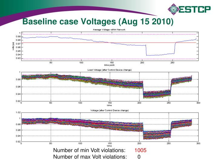 Baseline case Voltages (Aug 15 2010)