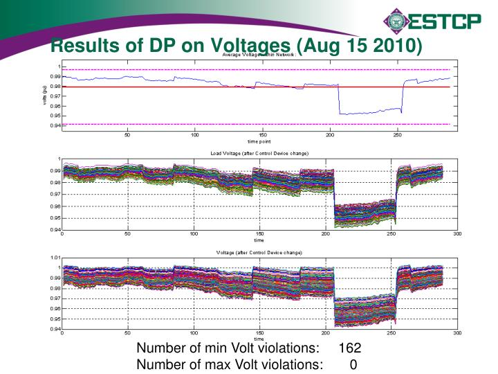 Results of DP on Voltages (Aug