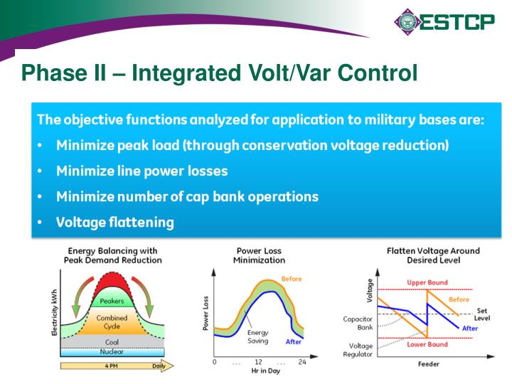 Phase II – Integrated Volt/