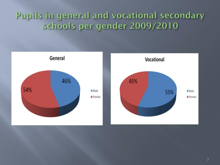 Pupils in general and vocational secondary schools per gender 2009/2010