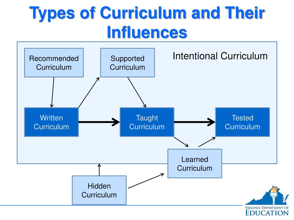 PPT - Introduction to Evaluating the Written, Taught, and
