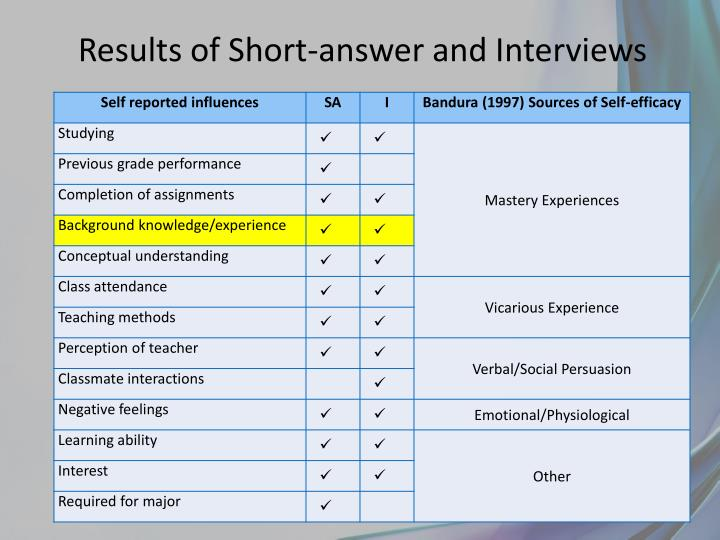 Results of Short-answer and Interviews