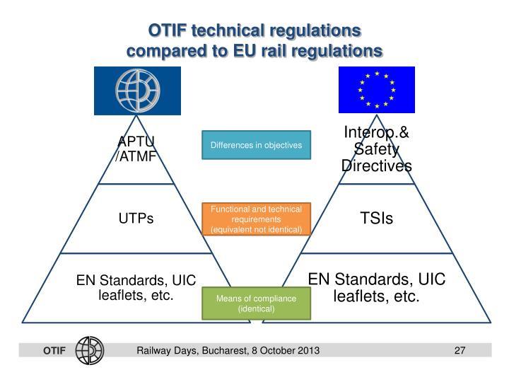 OTIF technical regulations