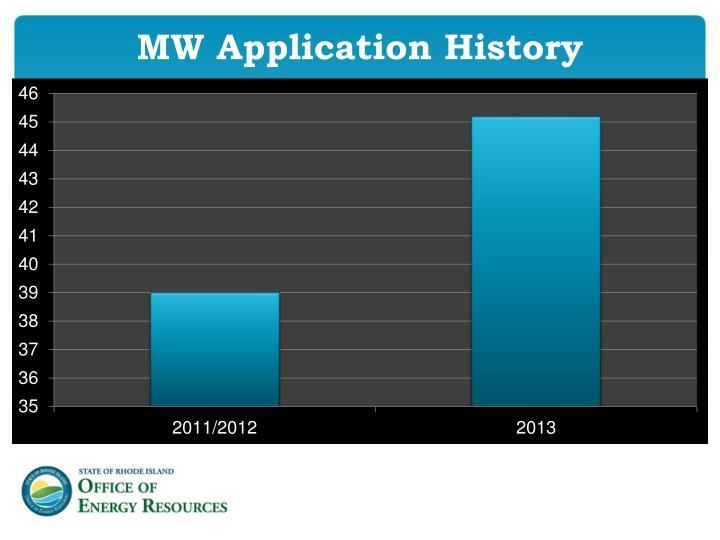 MW Application History