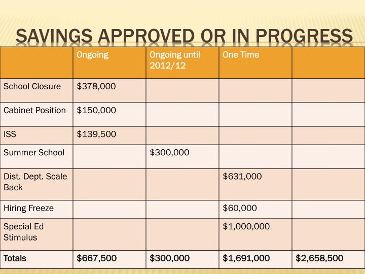 Savings Approved or in Progress
