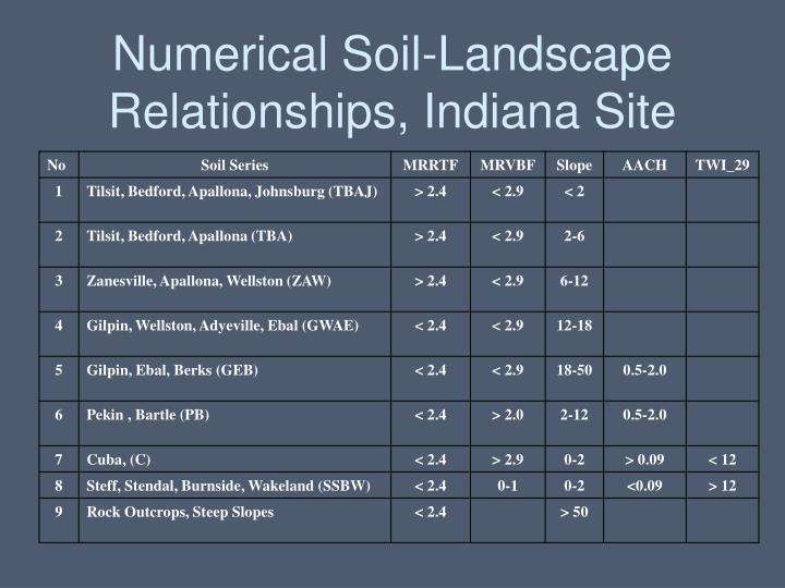 Numerical Soil-Landscape Relationships, Indiana Site