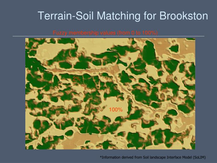 Terrain-Soil Matching for Brookston