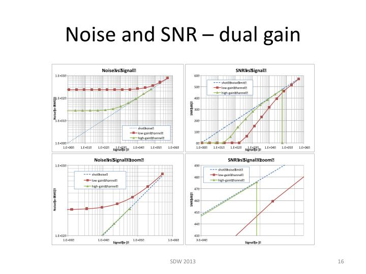 Noise and SNR – dual gain