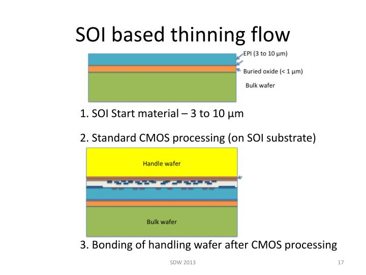 SOI based thinning flow