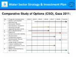water sector strategy investment plan