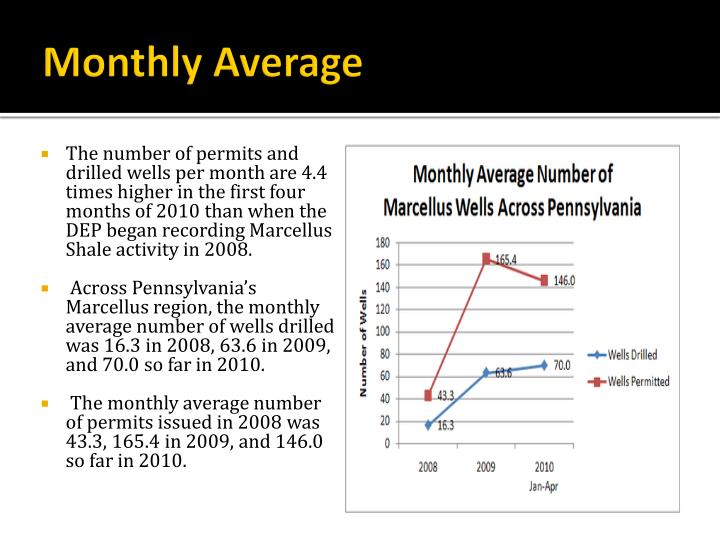Monthly Average