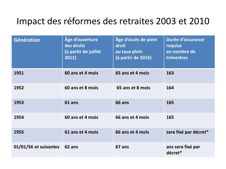 Impact des réformes des retraites 2003 et 2010