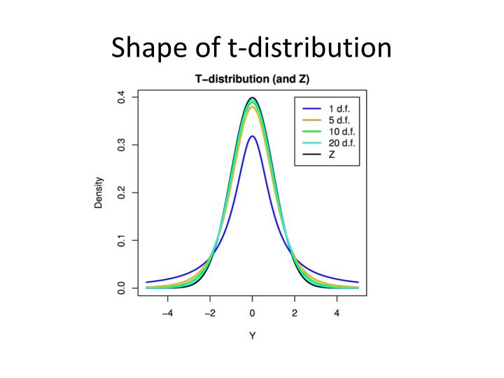 Shape of t-distribution