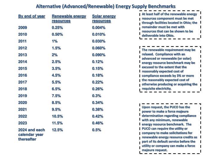Alternative (Advanced/Renewable)