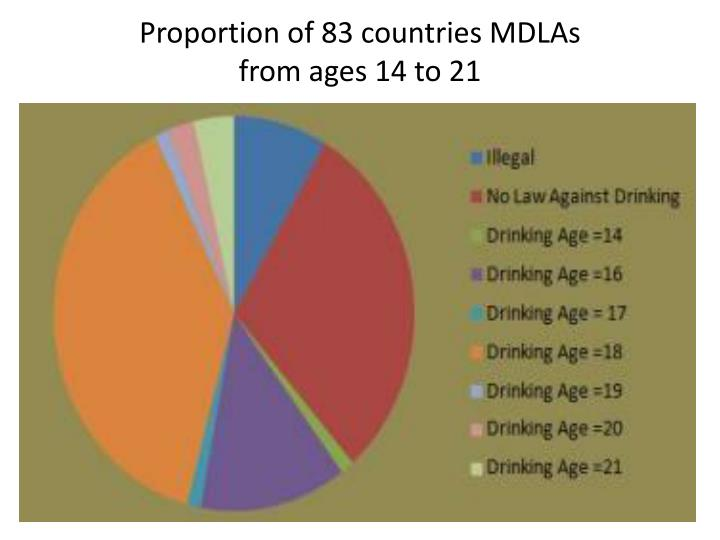 Proportion of 83 countries MDLAs