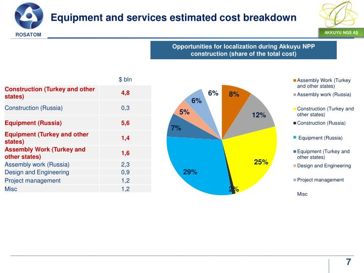 Equipment and services estimated cost breakdown