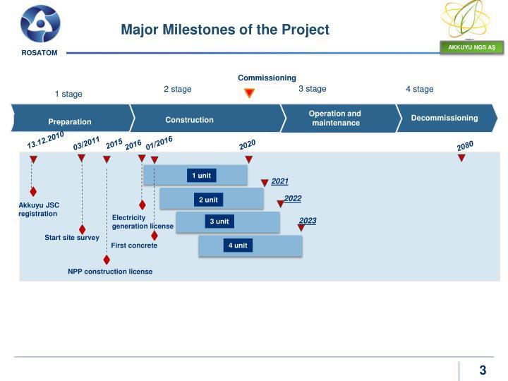 Major Milestones of the Project