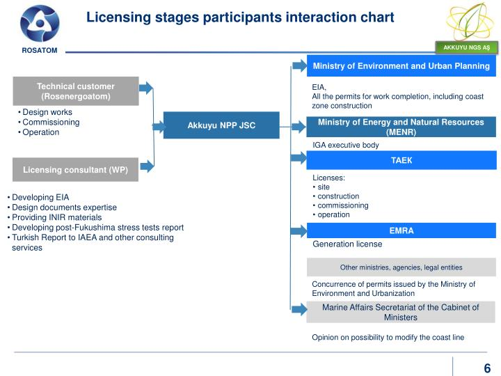 Licensing stages participants interaction chart