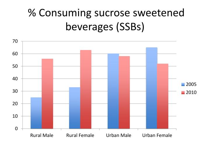 % Consuming sucrose sweetened beverages (SSBs)