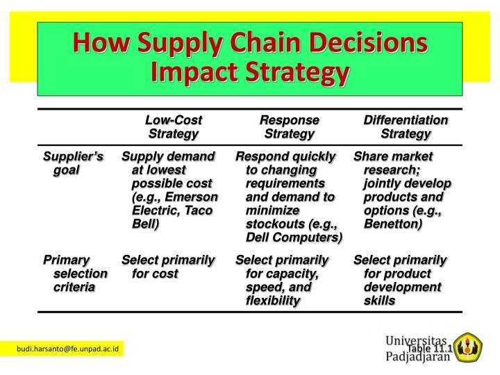 How Supply Chain Decisions Impact Strategy