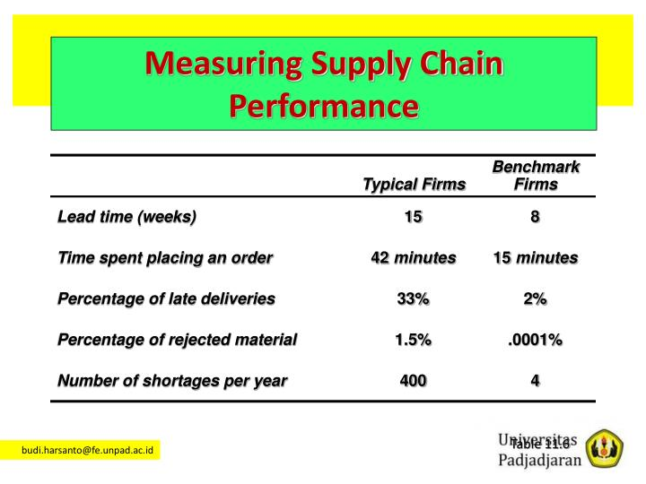 Measuring Supply Chain Performance