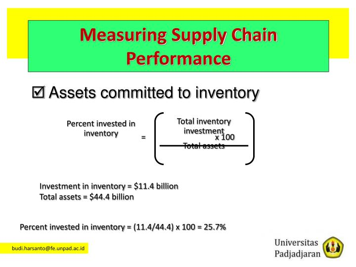 Total inventory investment