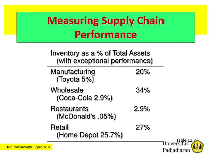 Inventory as a % of Total Assets