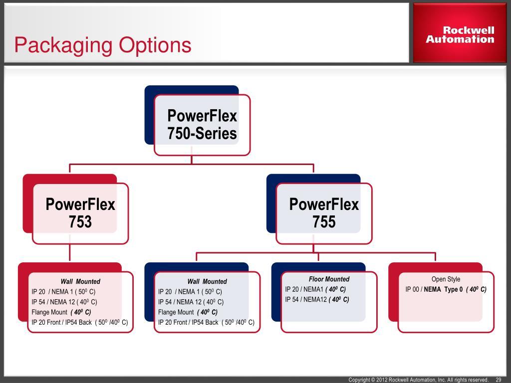 PPT - PowerFlex 750-Series AC Drives PowerPoint Presentation - ID